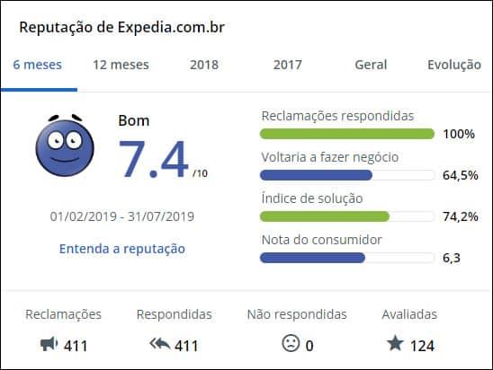 reputação do Expedia no Reclame Aqui